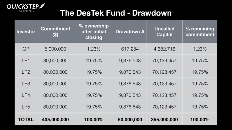 An Excellent Description Of Drawdowns For The Private Equity Fund